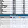 Porovnanie platov Česka  a  Nemecka 2016