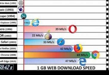 Porovnanie rýchlosti bežcov, áut, či internetových prehliadačov