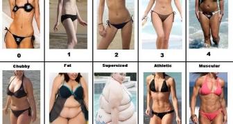 Typy ženskej postavy
