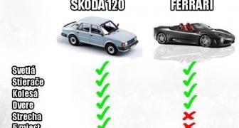 Výbava Škody 120 VS Ferrari
