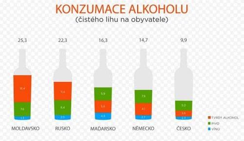 Konzumácia alkoholu vo vybraných krajinách