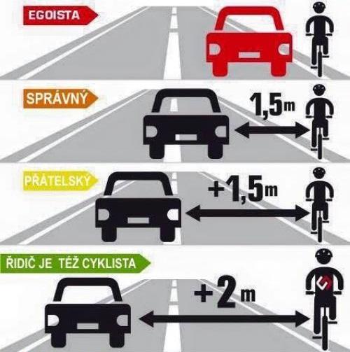 Typy šoférov podľa ohľaduplnosti k cyklistom